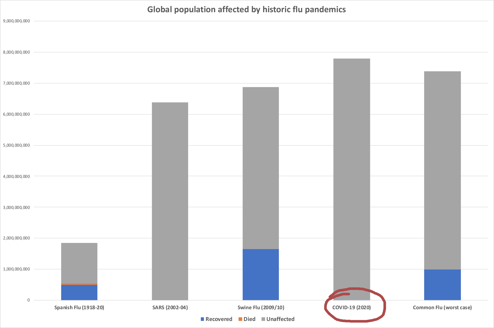 Figure 2. Comparison of the number of people affected by flu pandemics with respect to the world population.